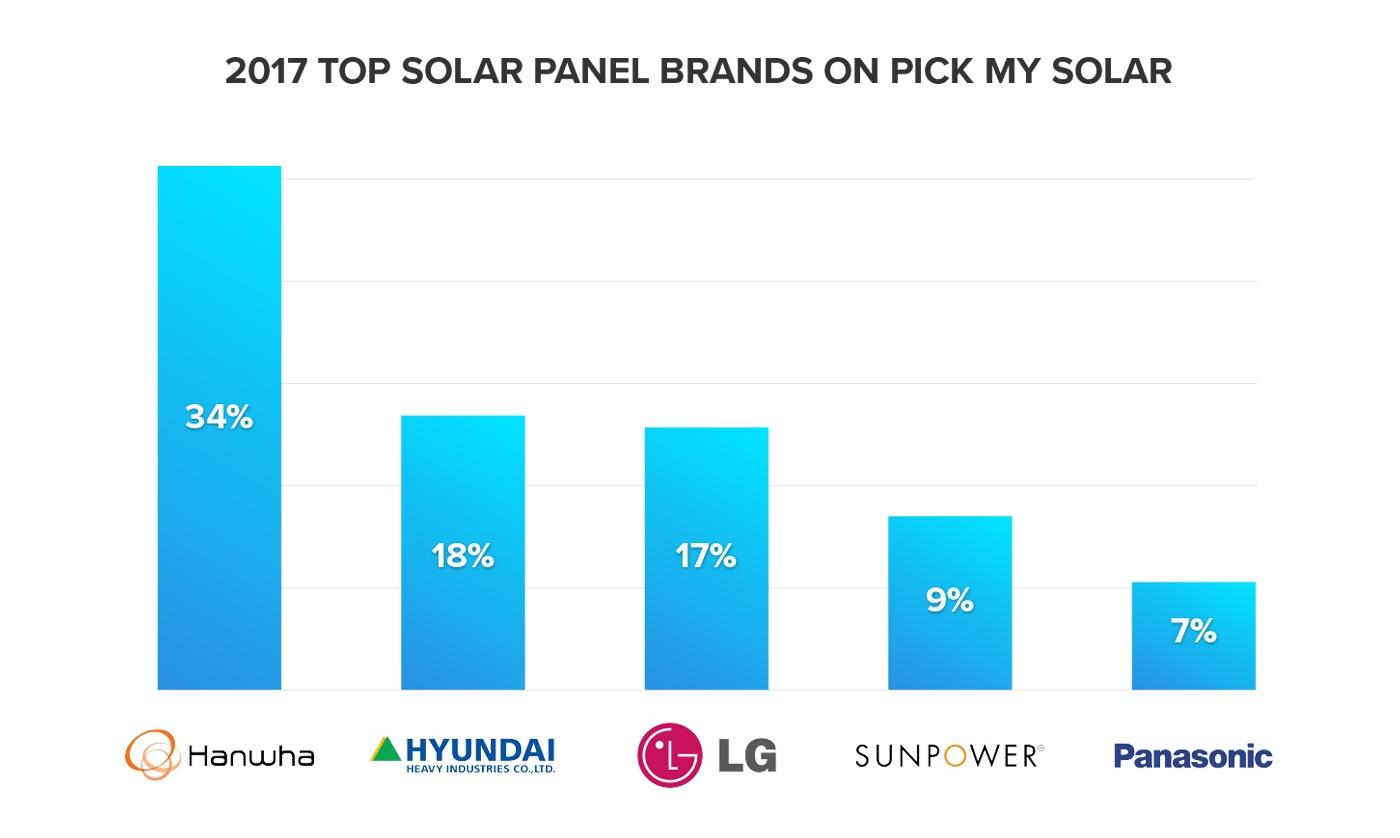 2017 top solar panel brands on pick my solar