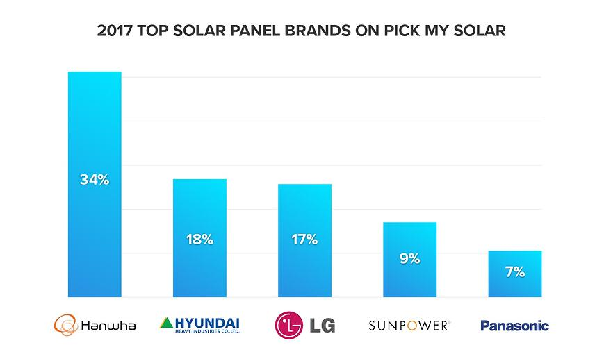 2017 top solar panel brands on pick my solar