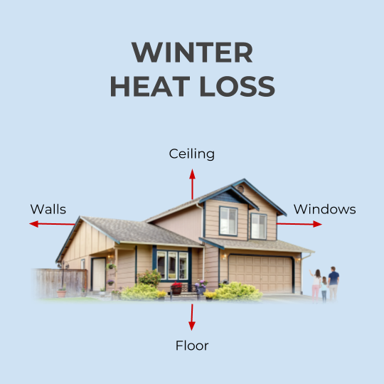 Winter heat loss from inadequate insulation