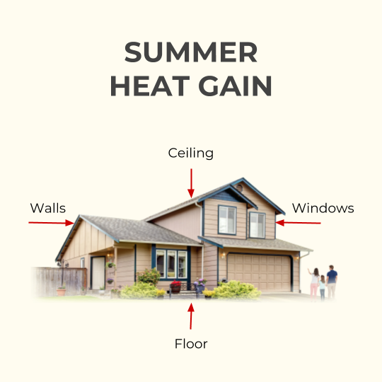 Summer heat gain from inadequate home insulation
