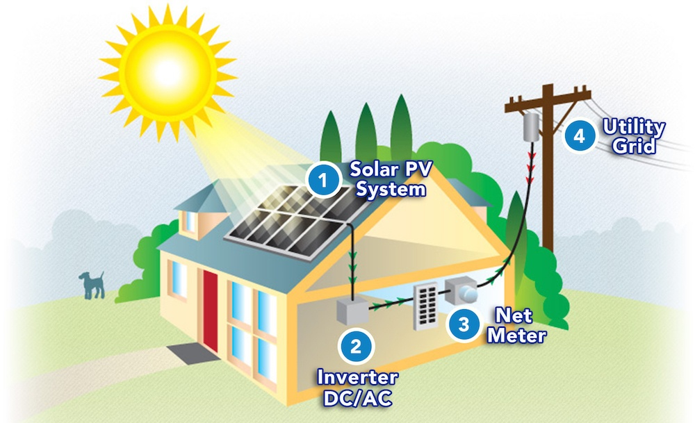 Net Energy Metering Solar Home