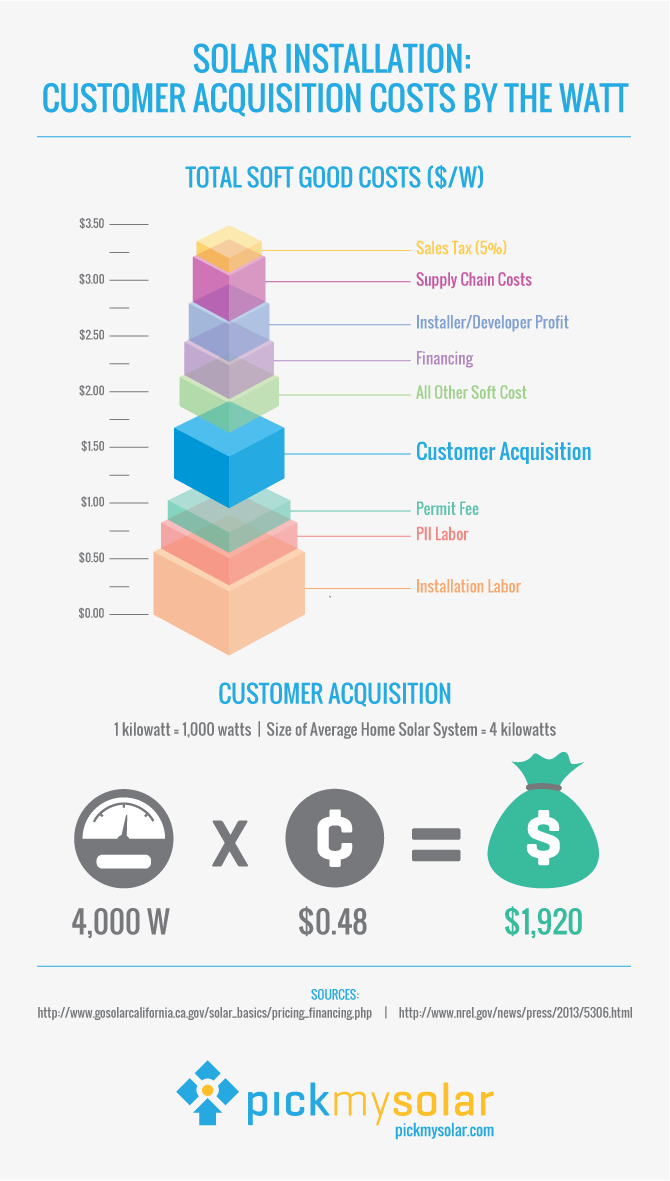 Solar_Installation_Customer_Acquisition_Costs_by_the_Watt.png