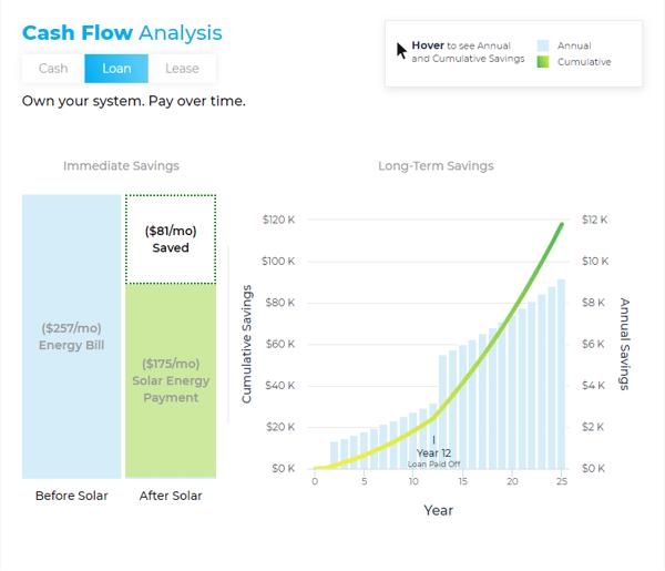 Solar Financing Estimator