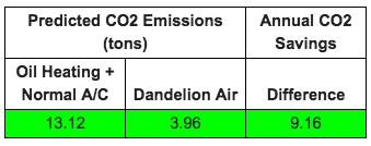 Dandelion Projected CO2 Savings