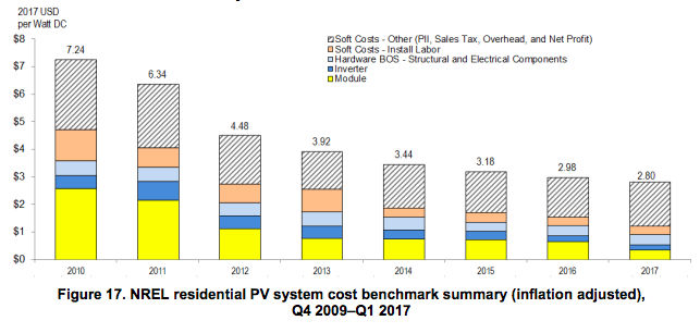Home Solar System Cost