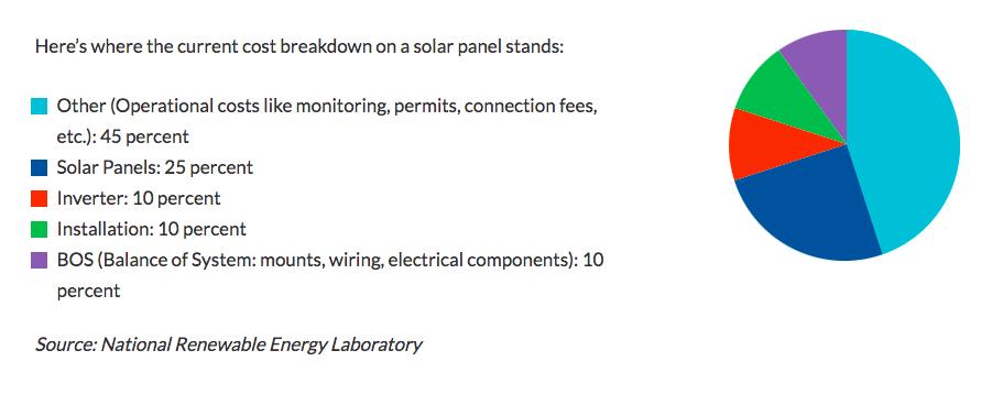 Solar Panel Cost Breakdown - Pie Chart
