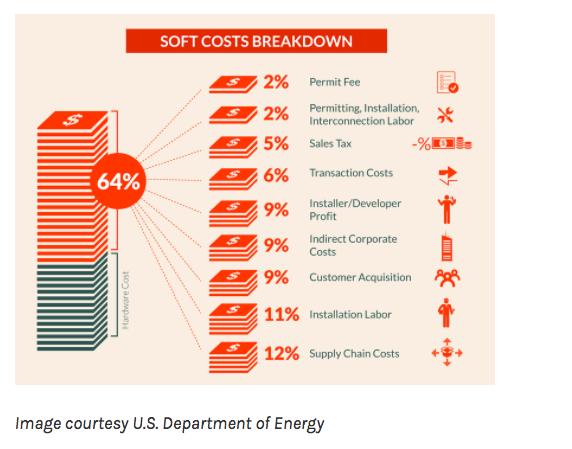 Solar Soft Costs Breakdown