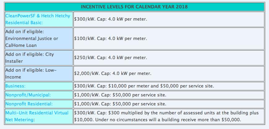 GoSolarSF Incentive Rates