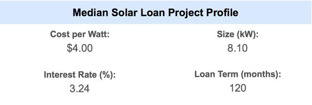 Mass Solar Loan Median Project Profile