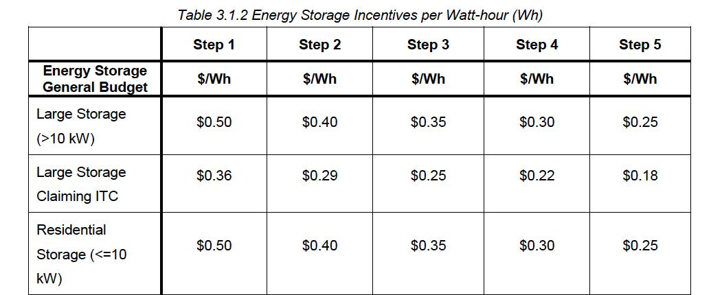 SGIP Per Wh rebates