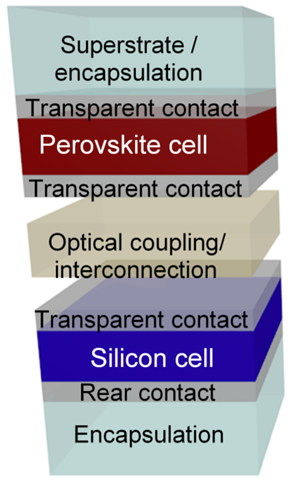 Perovskite-Silicon Tandem Cell