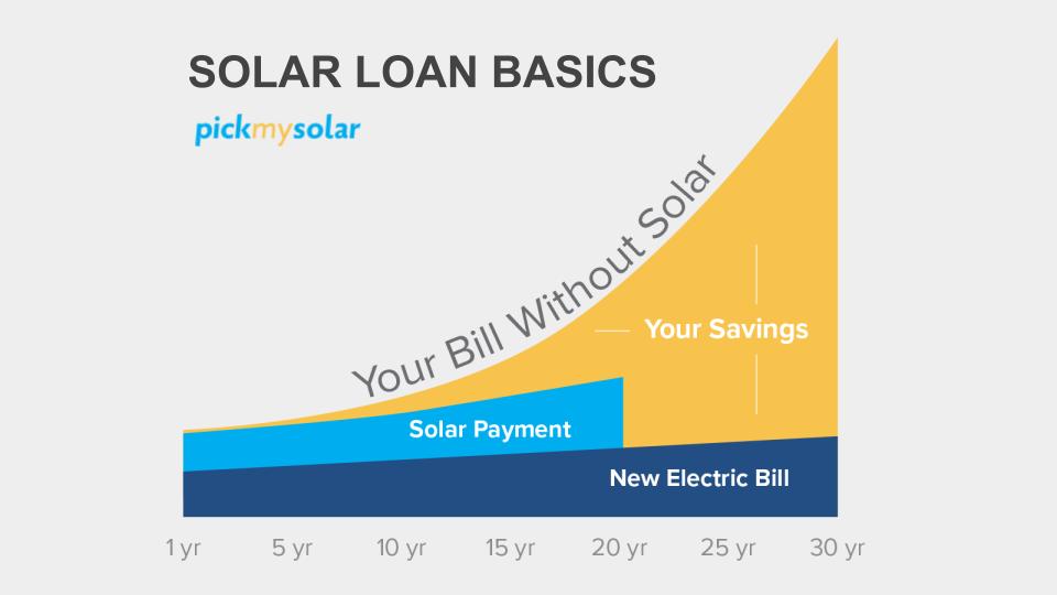 Solar Loan Basics