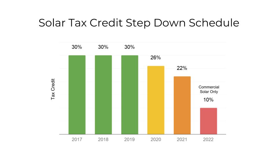 Federal Solar Tax Credit Step Down Schedule
