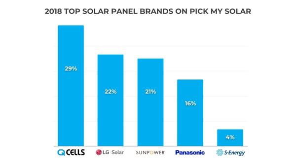 2018 Most Popular Solar Panels