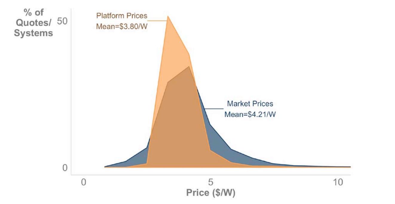 Average PPW on Pick My Solar