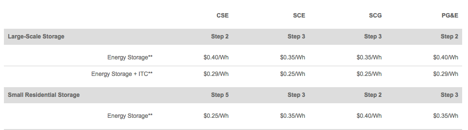 SGIP Program Metrics