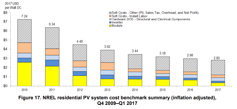 Residential Solar Cost Over Time