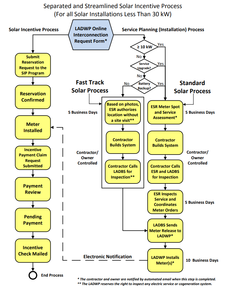 LADWP process chart for claiming the Solar Incentive Program