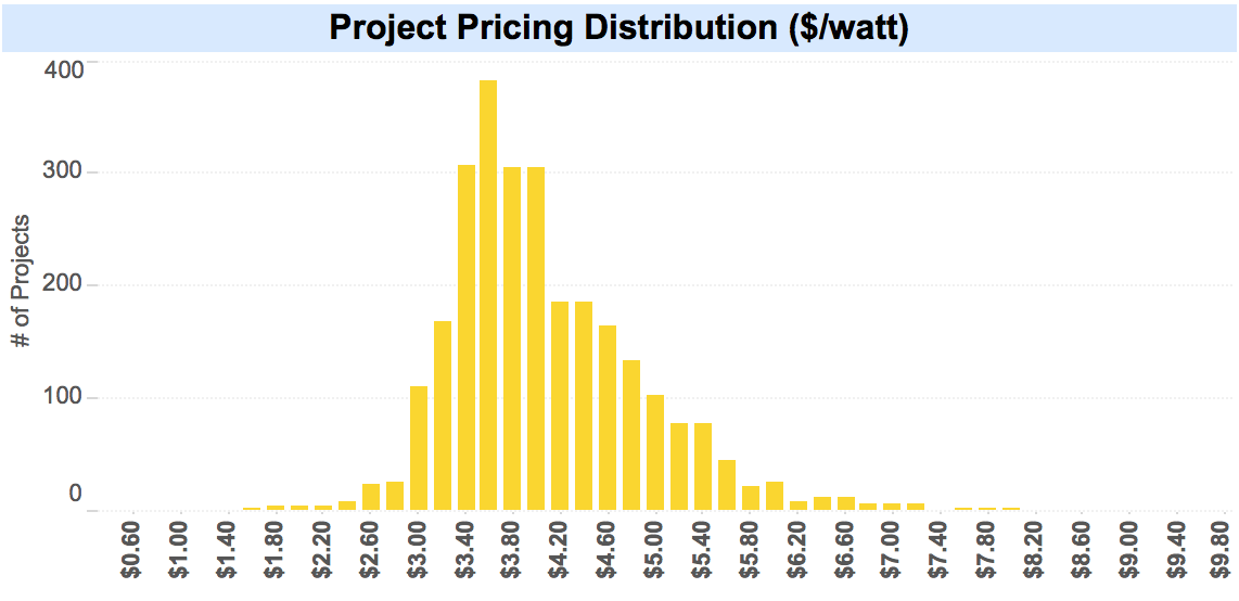 Project Pricing Distributino for Mass Solar Loans