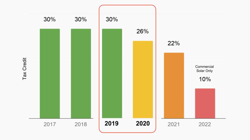 Solar Tax Credit Step Down