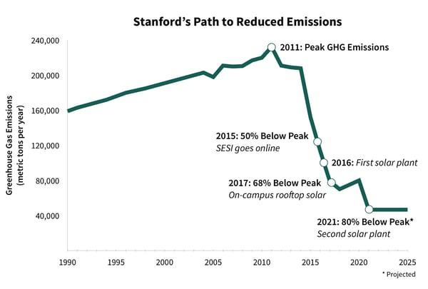 Stanford GHG Emmissions