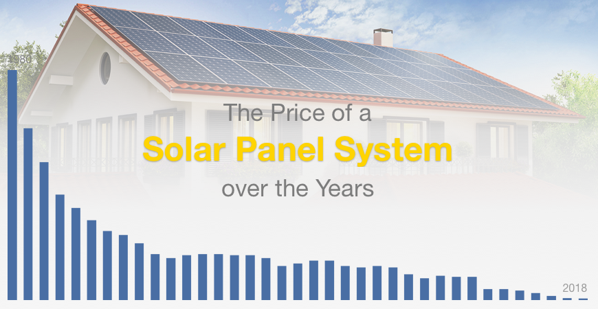 the price of a solar panel system over the years
