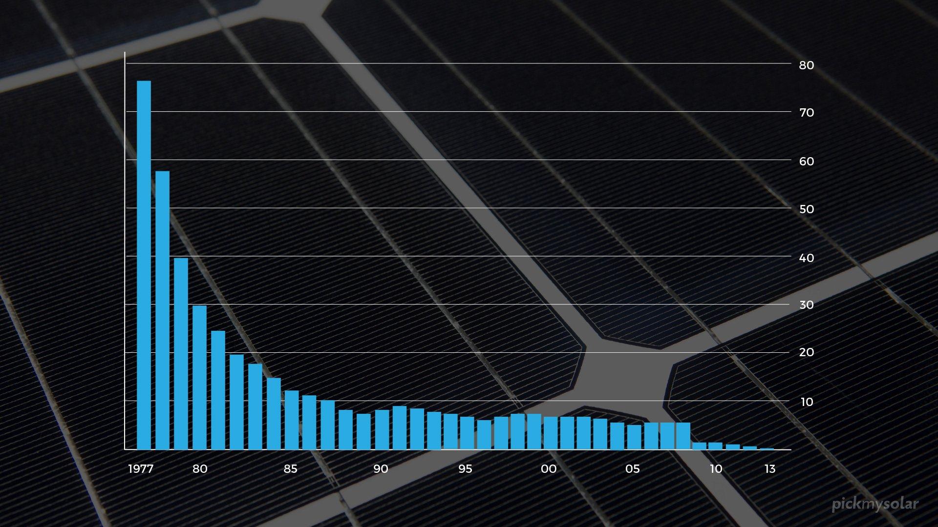 Falling Price of Solar Panels