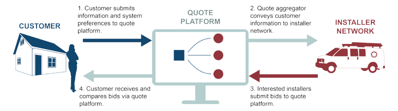 Typical Process for How a Solar Marketplace Works