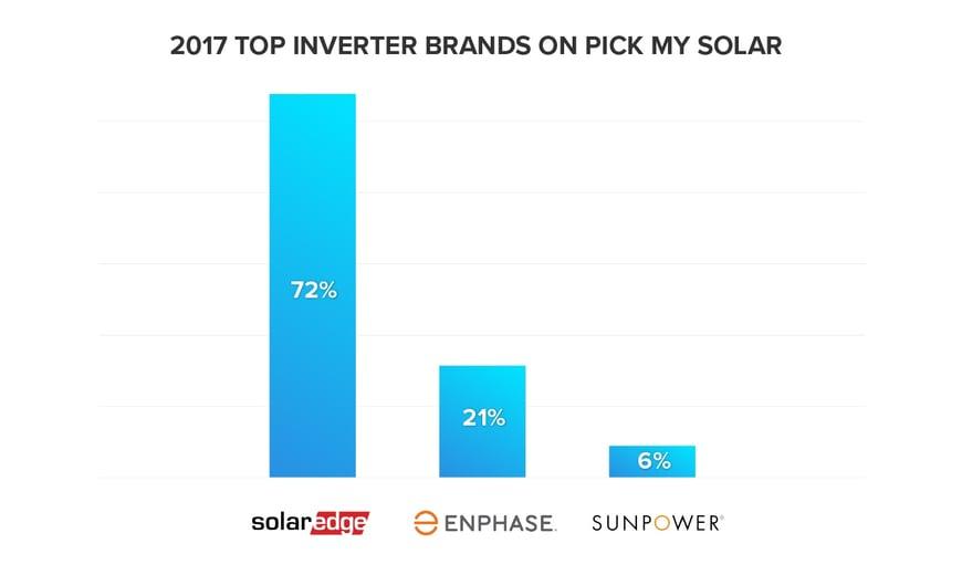 2017 Top Inverter Brands on Pick My Solar