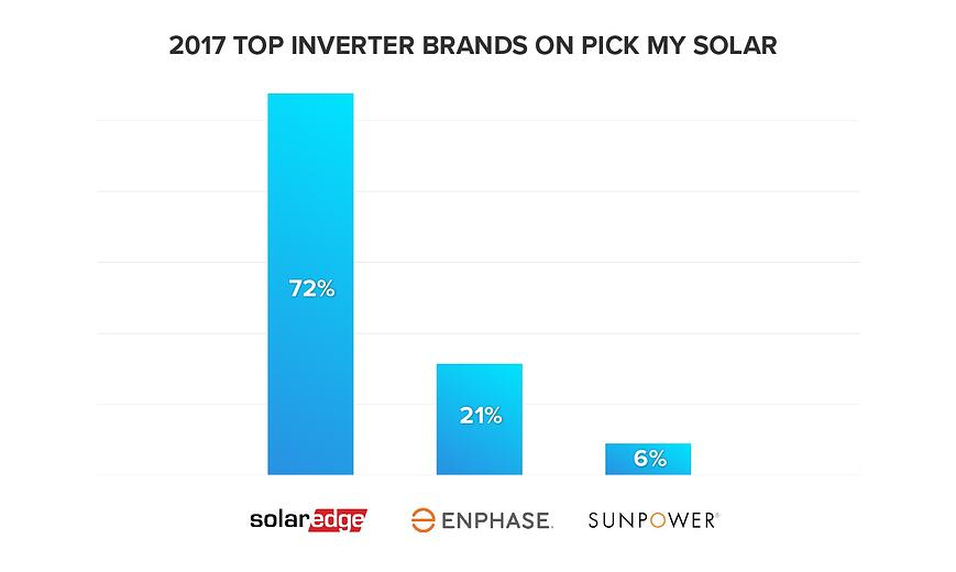 2017 Top Inverter Brands on Pick My Solar