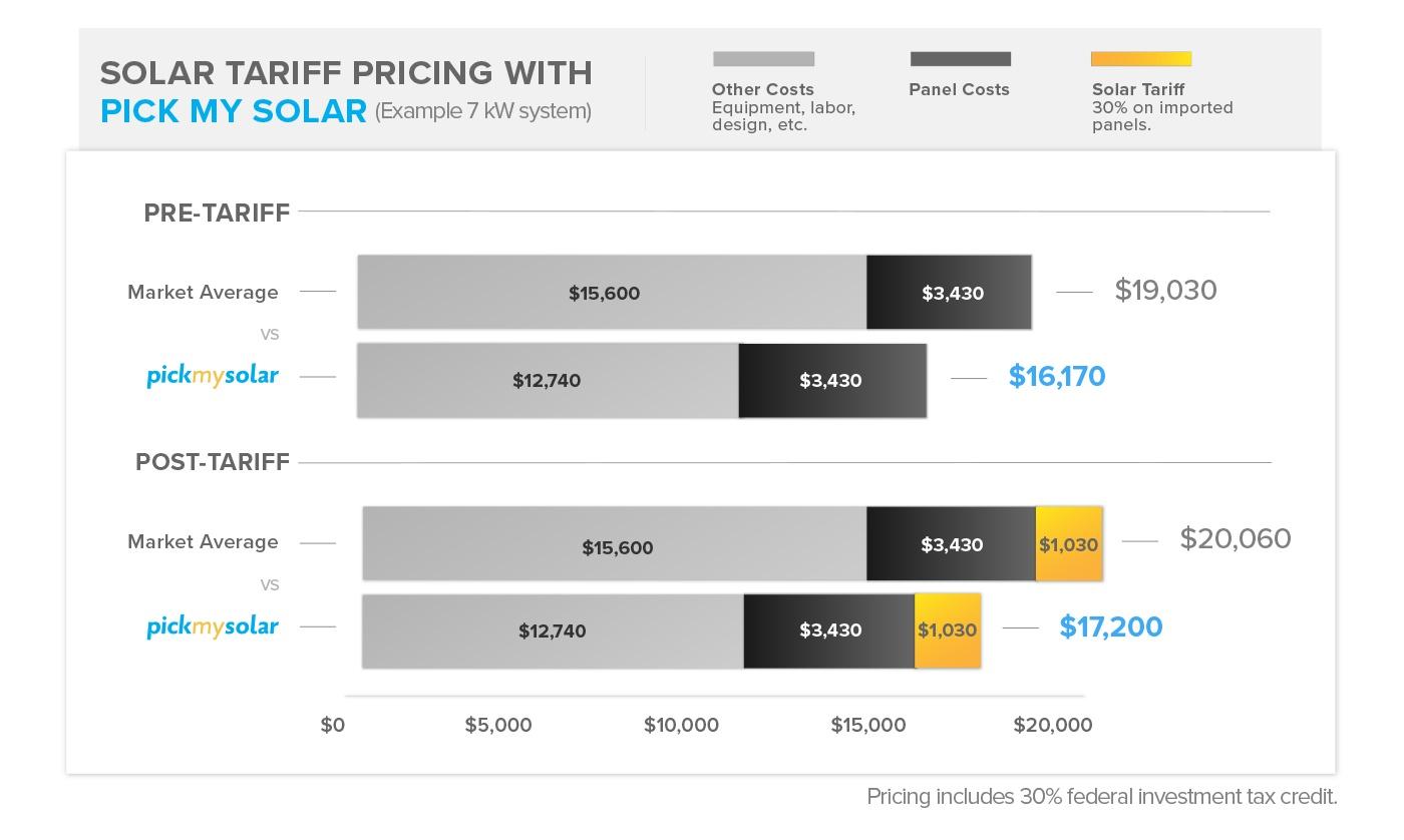 2018 Solar Tariff Pricing with Pick My Solar