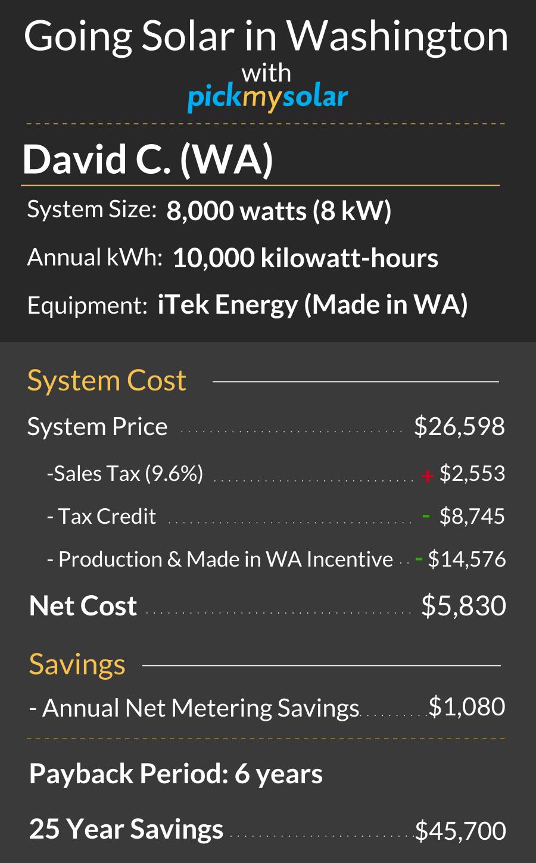 Save with Solar in Washington