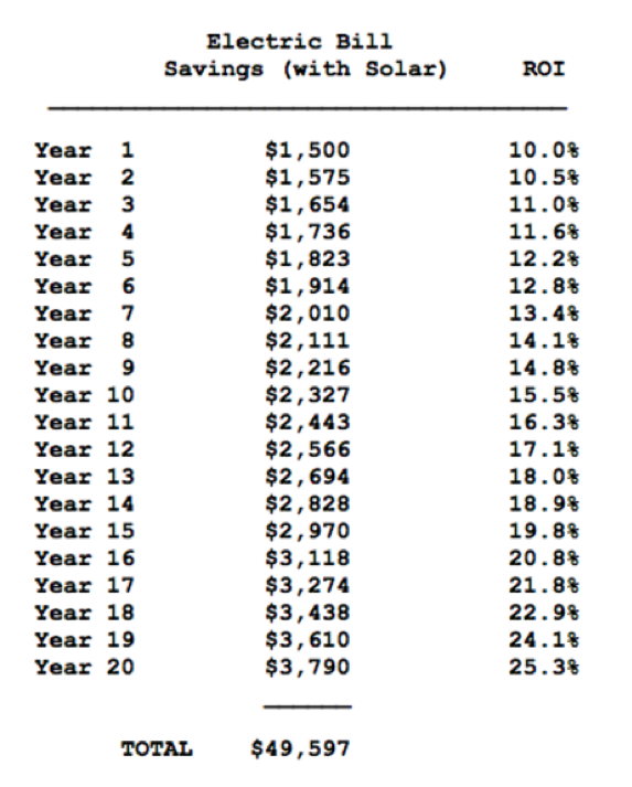 Solar Payback Period Table